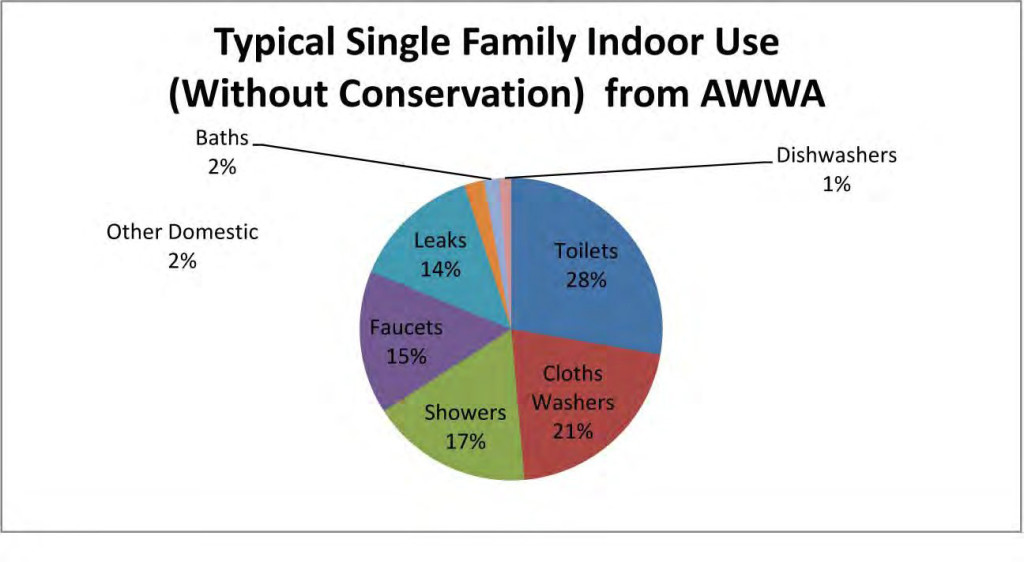 AWWA iIndoor water use chart
