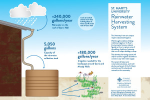Environmental_science_rainwater_harvesting_event_poster_0315 (1)