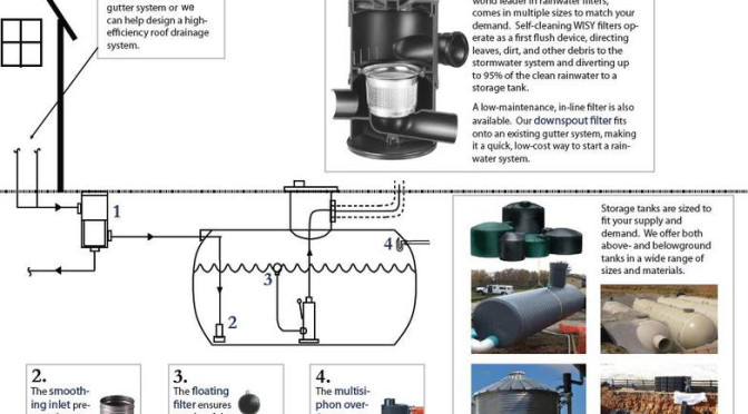 The WISY 4 Step Rainwater Collection System