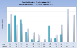 seattle monthly precipitation
