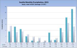 Seattle Precip 2015