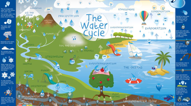 Why Water Lifecycle Matters