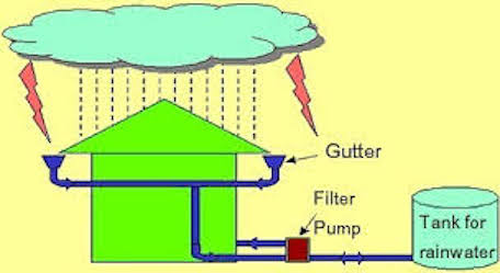 Why is Rainwater Collection Important?